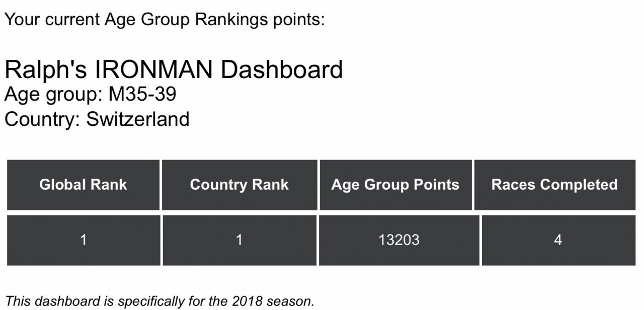 Woho - AWA World Ranking #1 in my Age Group